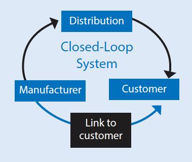 Điều gì xảy ra khi bạn chuyển sản phẩm của mình thành 1 loại hình dịch vụ ?
