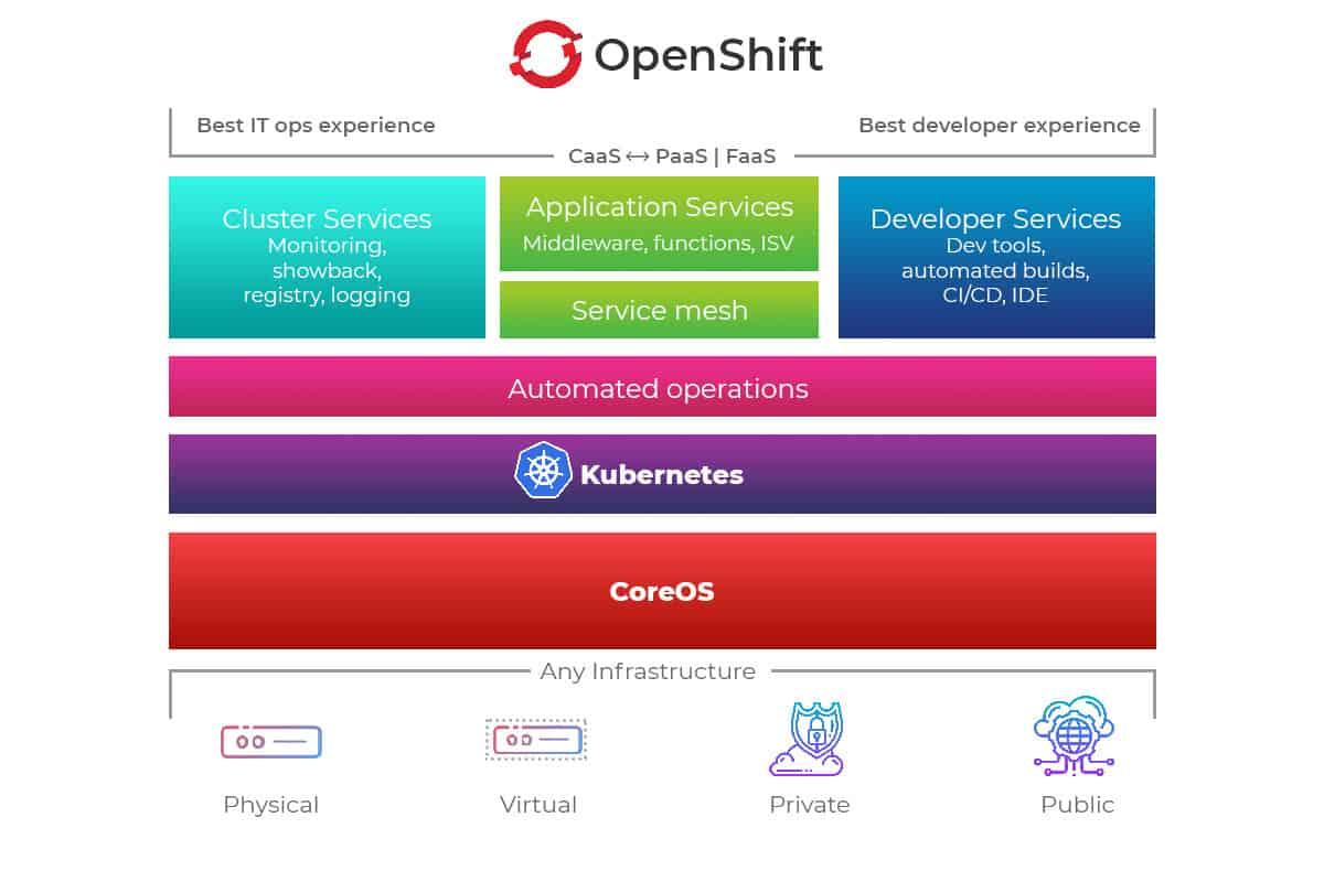 So sánh 3 công cụ Container : OpenShift, Kubernetes và Docker