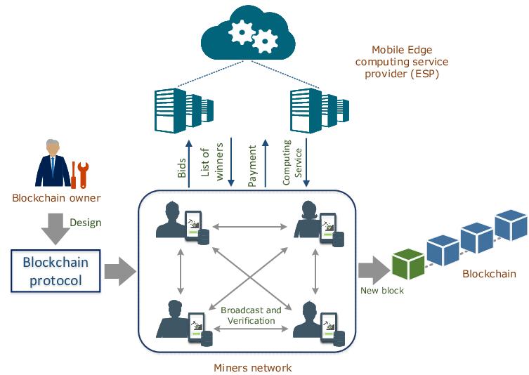 Tích hợp Blockchain và IoT