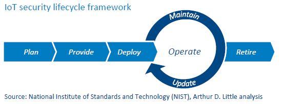 Ứng dụng IoT Công nghiệp cho các hệ thống giao thông